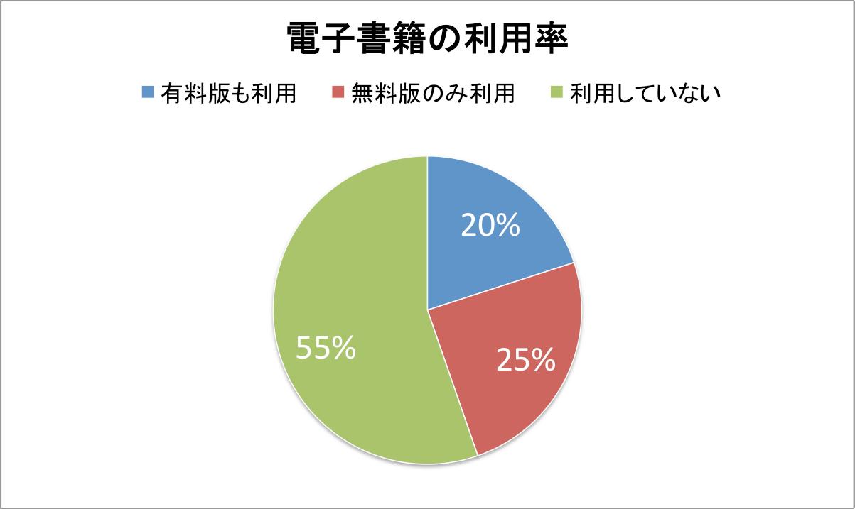 電子書籍の利用率