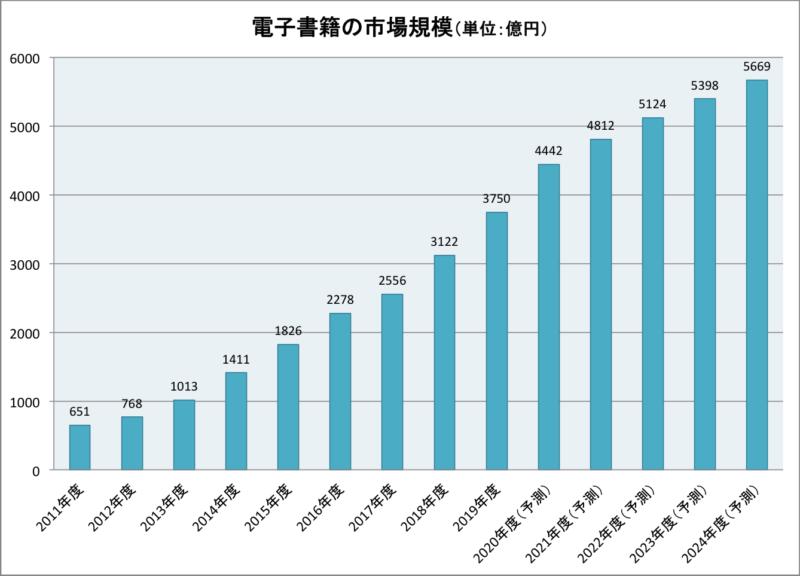 電子書籍の市場規模