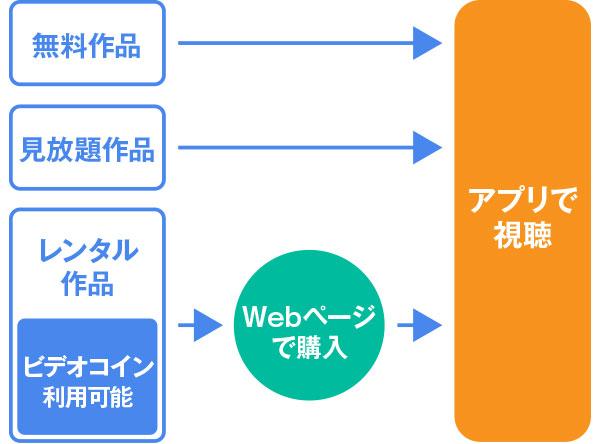 TELASAの特徴②課金形式の説明図
