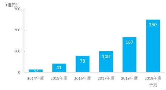 漫画アプリの広告市場規模のグラフ