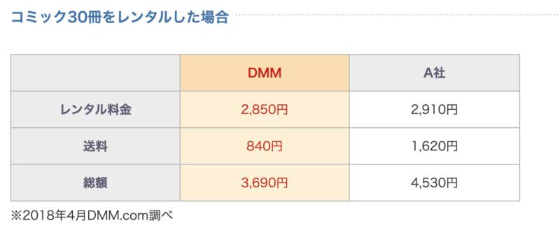 DMMコミックのレンタル料金表