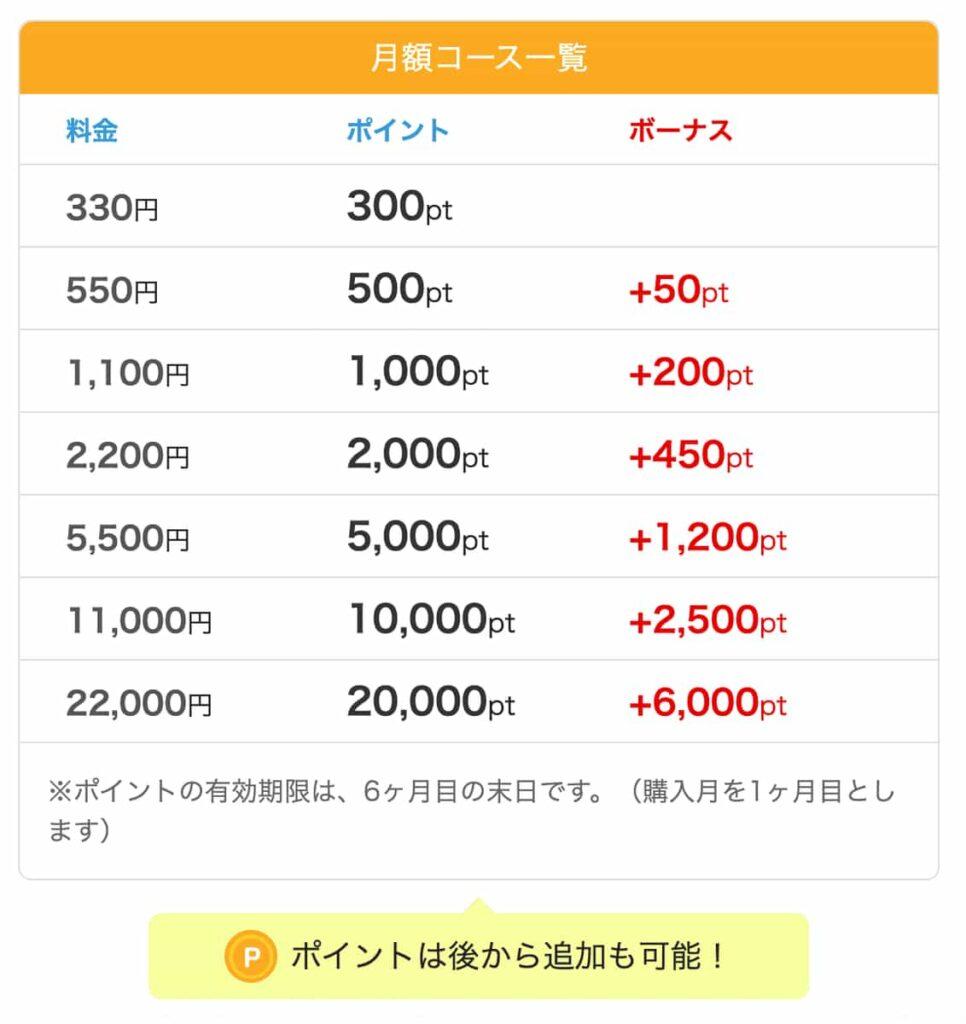 めちゃコミックの月額ポイント一覧表
